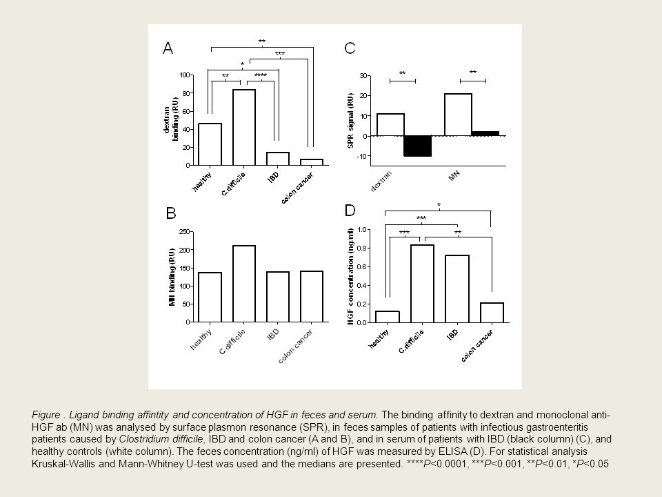 Figure . Ligand binding affintity and concentration of HGF in feces and serum.