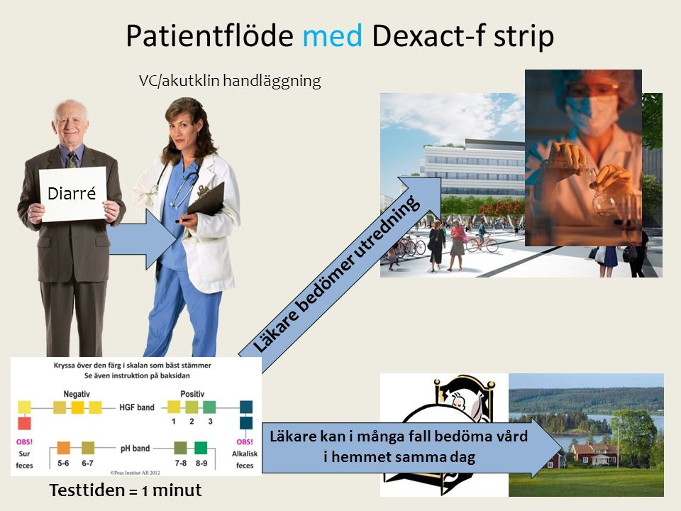Patientflöde med Dexact-f strip