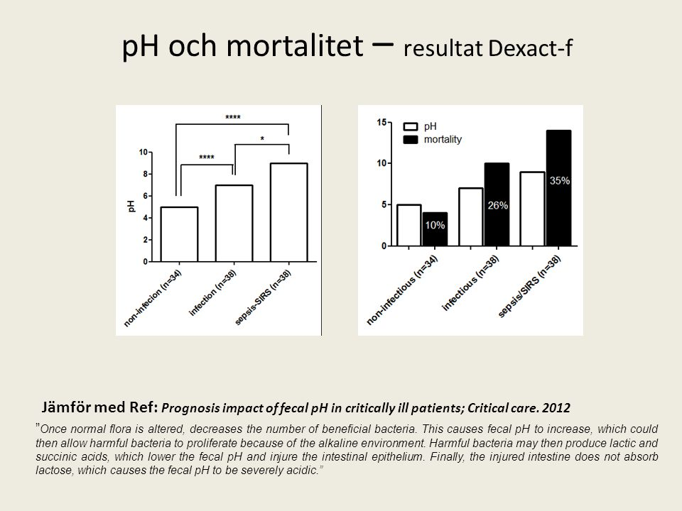 pH och mortalitet – resultat Dexact-f