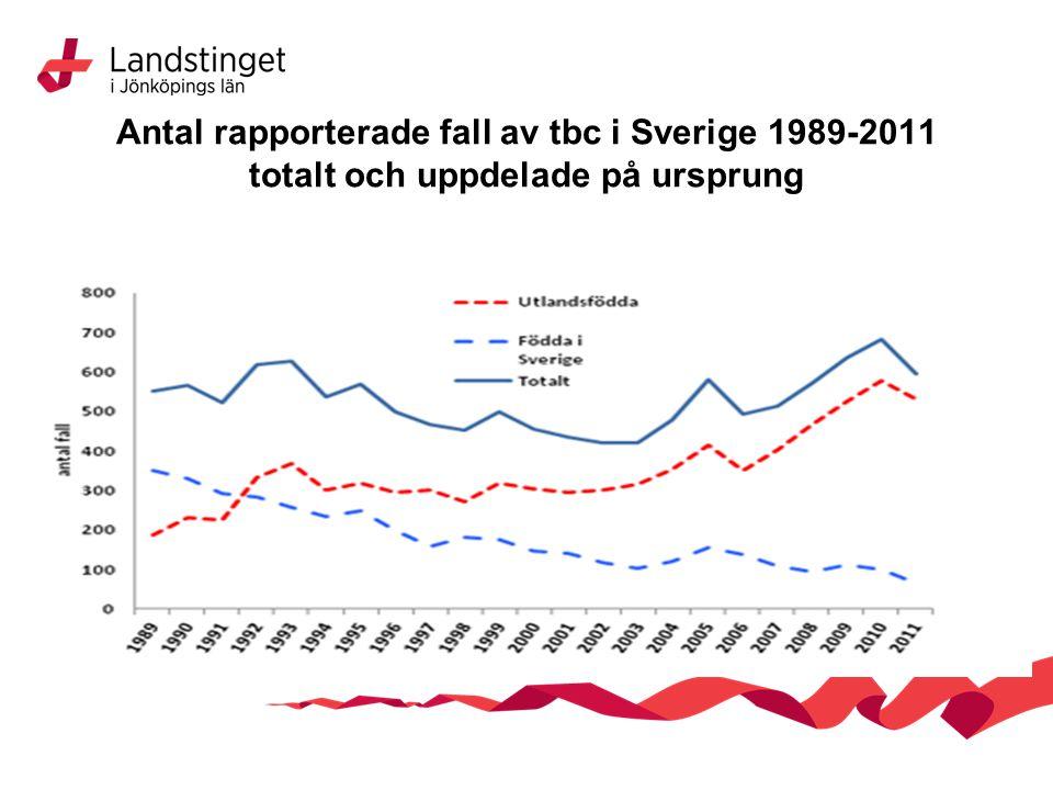 Antal rapporterade fall av tbc i Sverige 1989-2011 totalt och uppdelade på ursprung