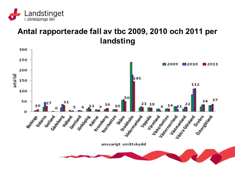 Antal rapporterade fall av tbc 2009, 2010 och 2011 per landsting