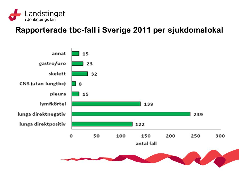 Rapporterade tbc-fall i Sverige 2011 per sjukdomslokal