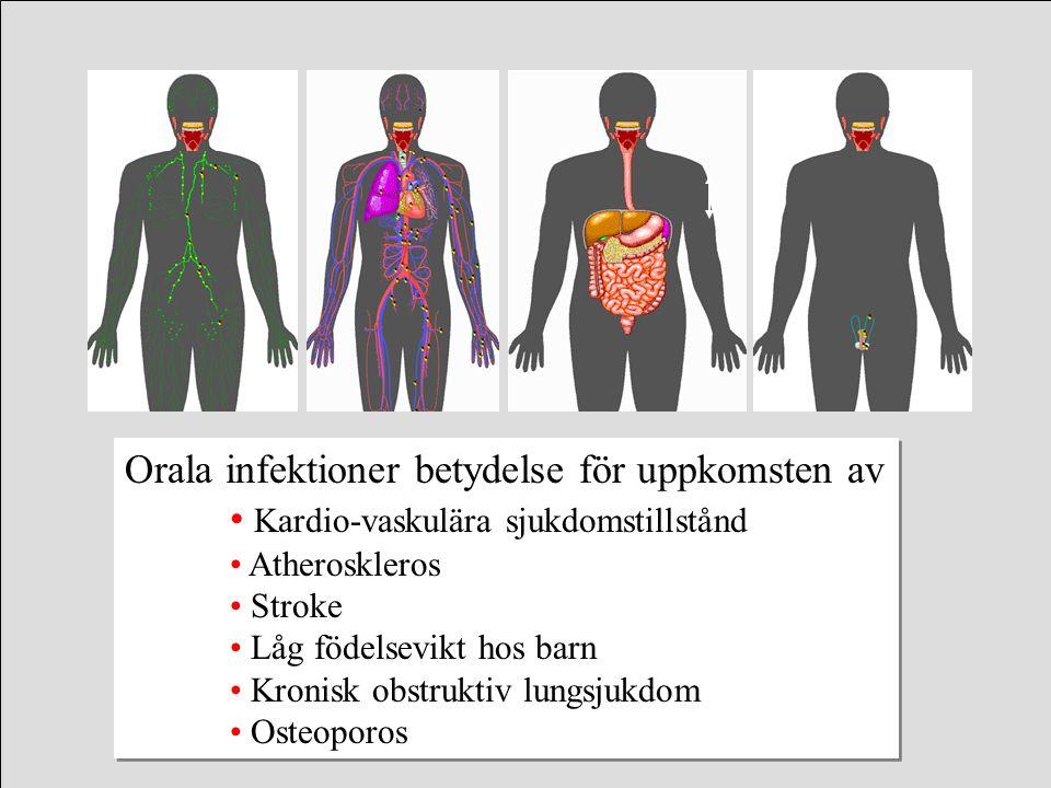 Orala infektioner betydelse för uppkomsten av