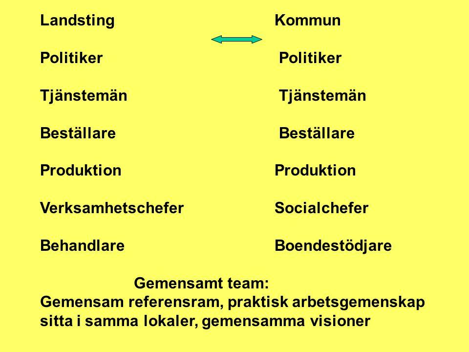 Landsting Kommun Politiker Politiker. Tjänstemän Tjänstemän. Beställare Beställare.