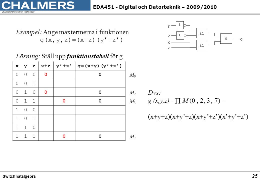 Exempel: Ange maxtermerna i funktionen g(x,y,z)=(x+z)(y'+z')