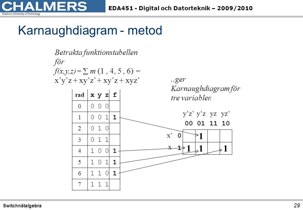 Karnaughdiagram - metod