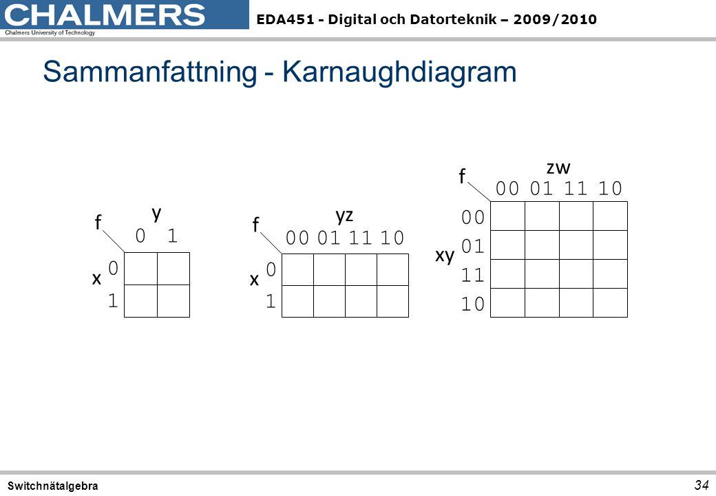 Sammanfattning - Karnaughdiagram