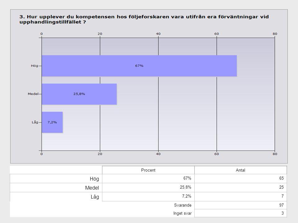 Hög Medel Låg Procent Antal 67% 65 25,8% 25 7,2% 7 Svarande 97