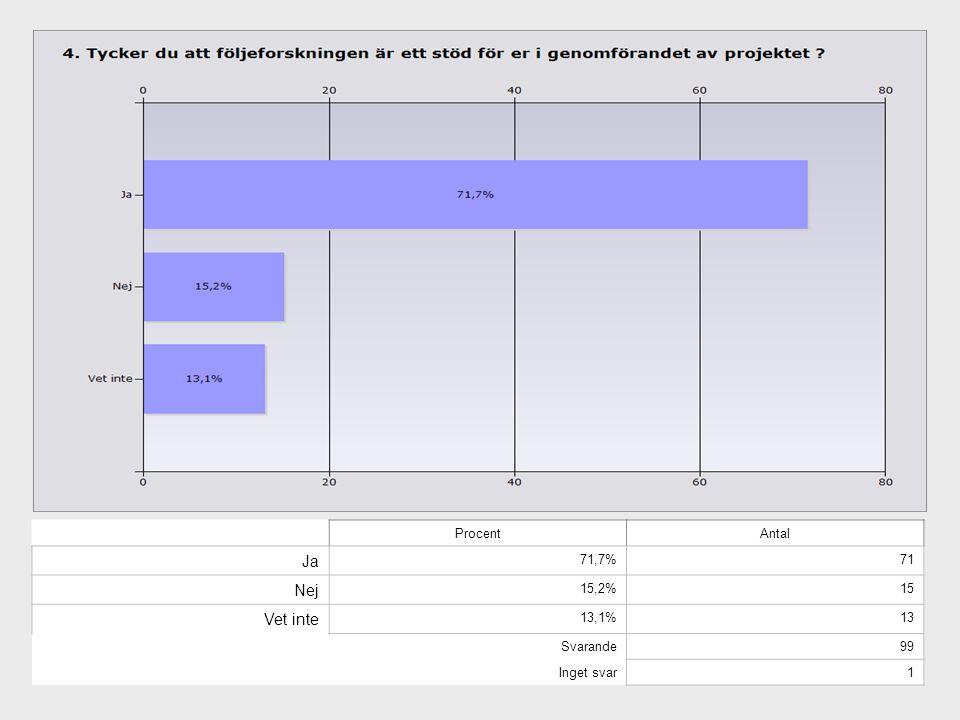 Ja Nej Vet inte Procent Antal 71,7% 71 15,2% 15 13,1% 13 Svarande 99