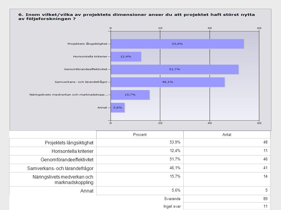 Projektets långsiktighet Horisontella kriterier