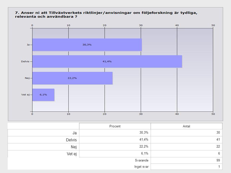 Ja Delvis Nej Vet ej Procent Antal 30,3% 30 41,4% 41 22,2% 22 6,1% 6