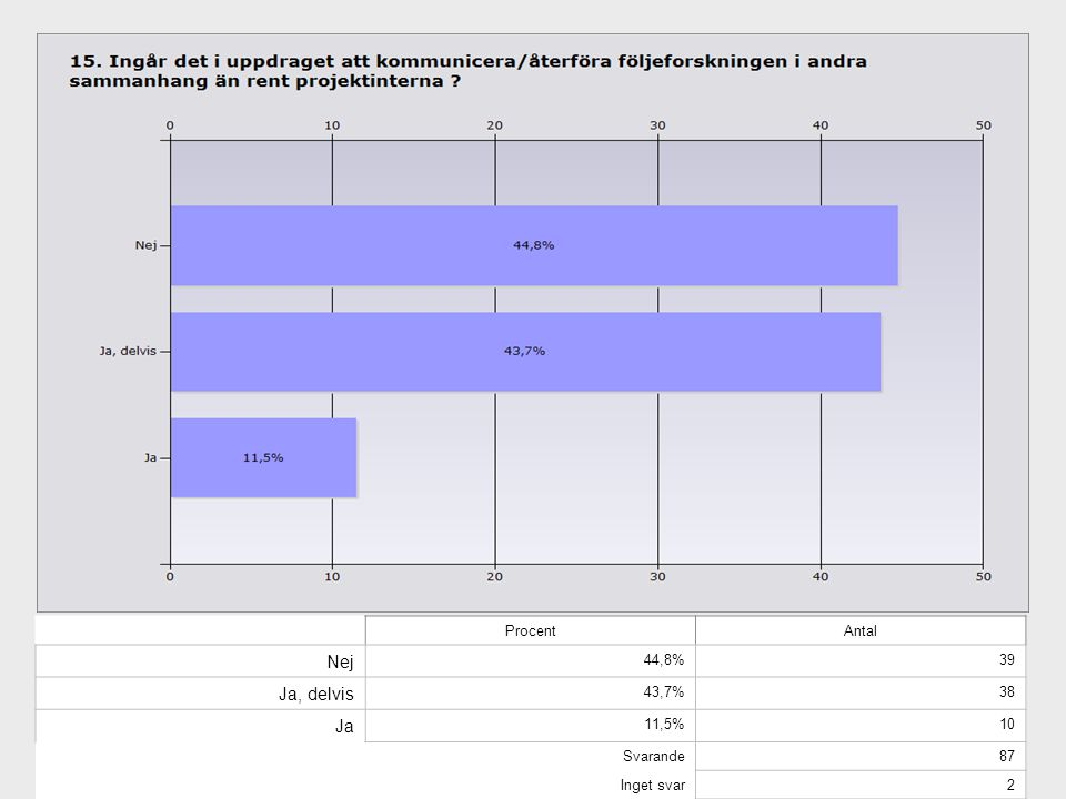 Nej Ja, delvis Ja Procent Antal 44,8% 39 43,7% 38 11,5% 10 Svarande 87