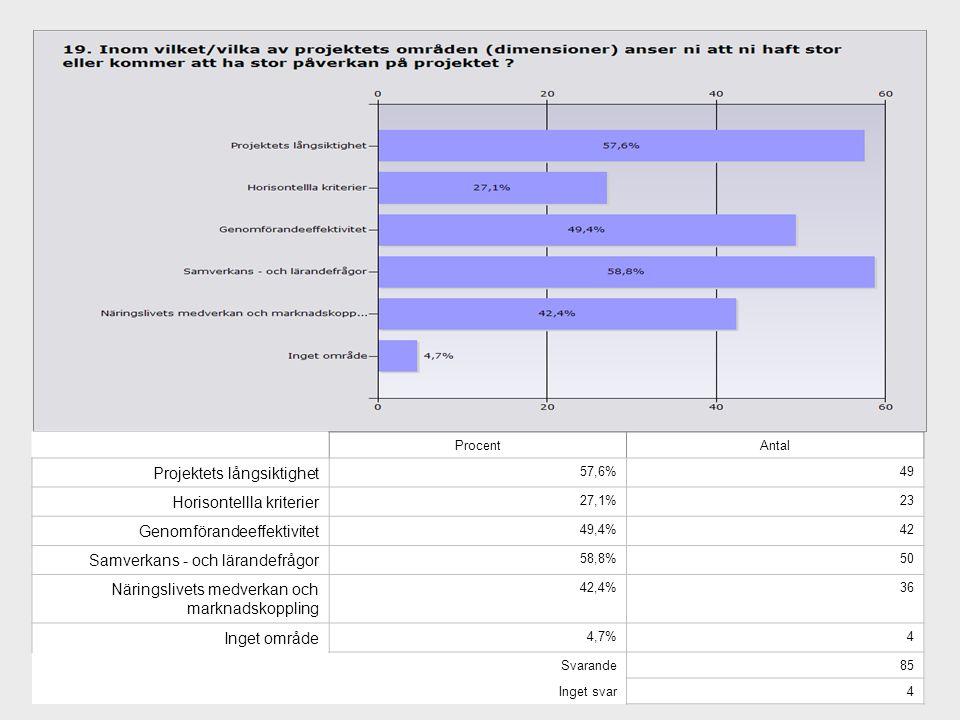 Projektets långsiktighet Horisontellla kriterier