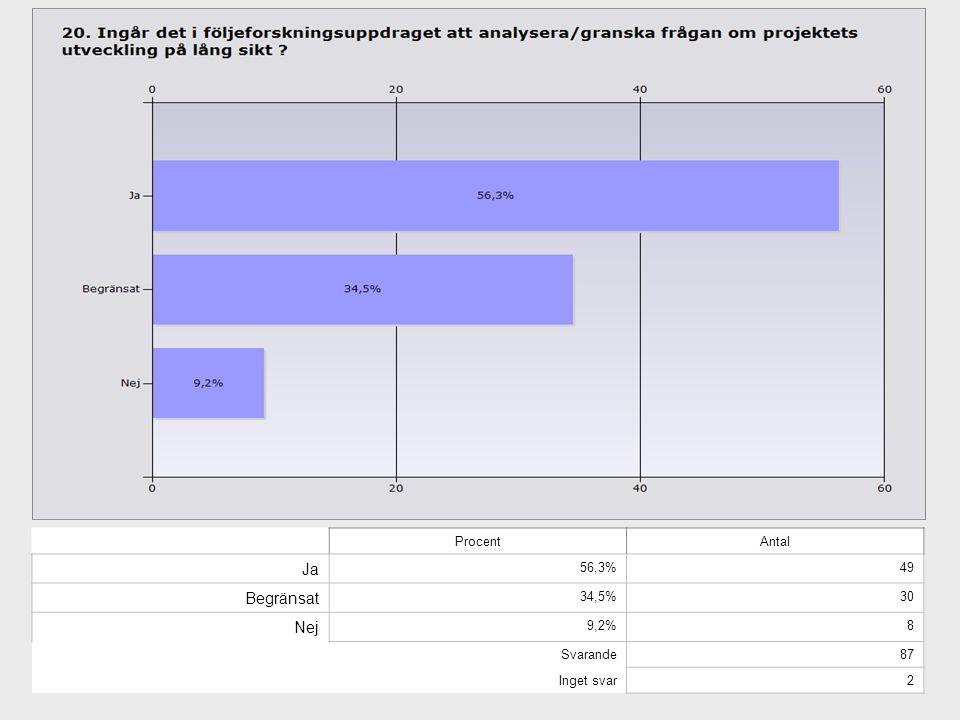Ja Begränsat Nej Procent Antal 56,3% 49 34,5% 30 9,2% 8 Svarande 87