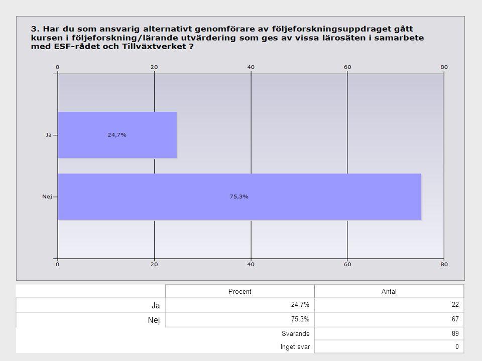 Procent Antal Ja 24,7% 22 Nej 75,3% 67 Svarande 89 Inget svar