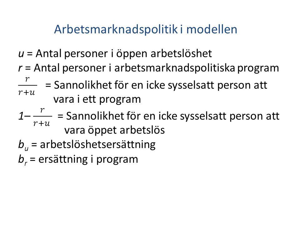Arbetsmarknadspolitik i modellen