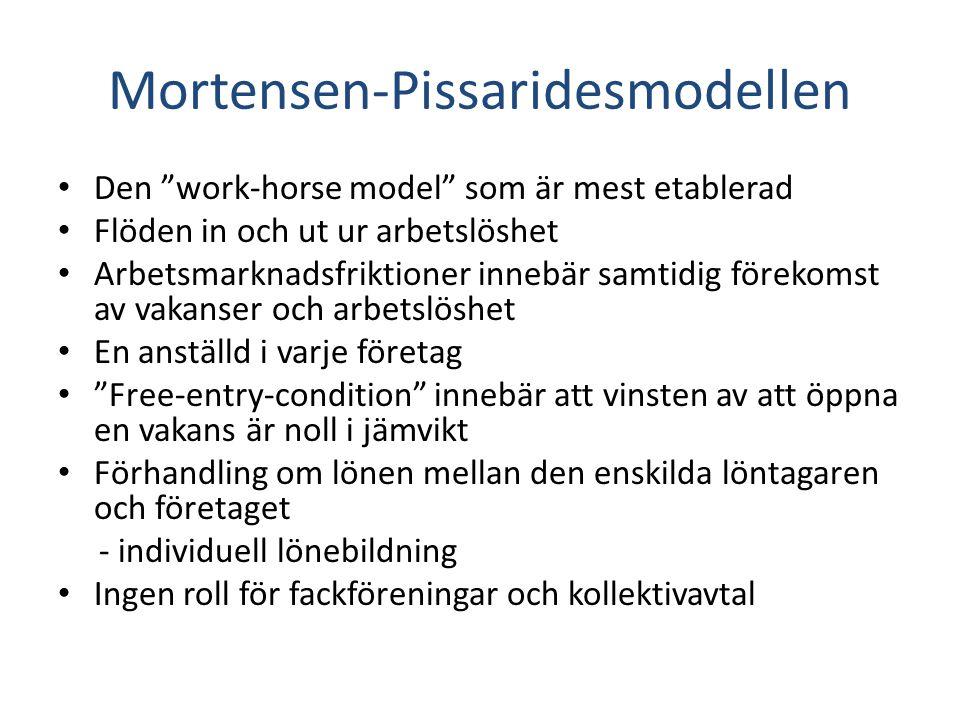 Mortensen-Pissaridesmodellen