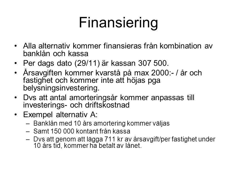 Finansiering Alla alternativ kommer finansieras från kombination av banklån och kassa. Per dags dato (29/11) är kassan 307 500.