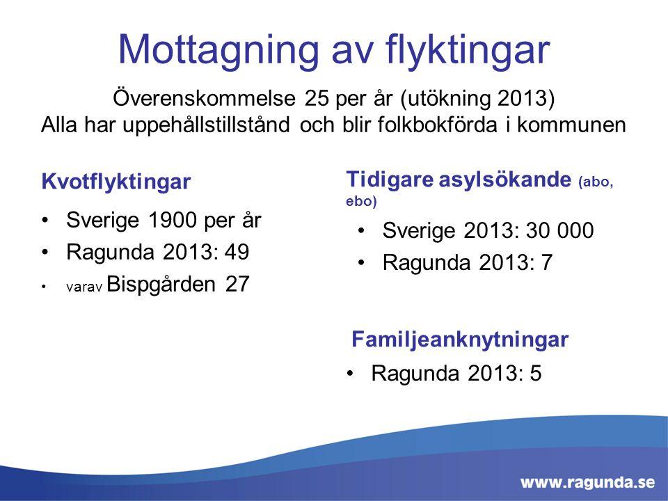 Mottagning av flyktingar Överenskommelse 25 per år (utökning 2013) Alla har uppehållstillstånd och blir folkbokförda i kommunen