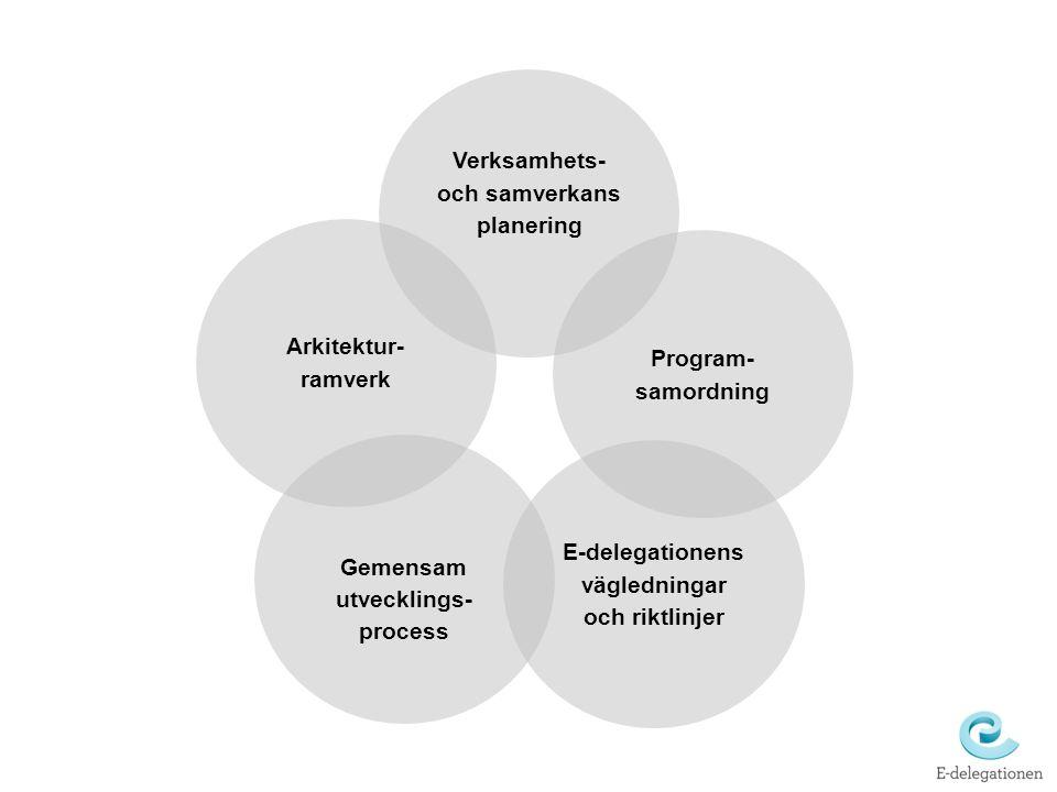 Verksamhets- och samverkans planering
