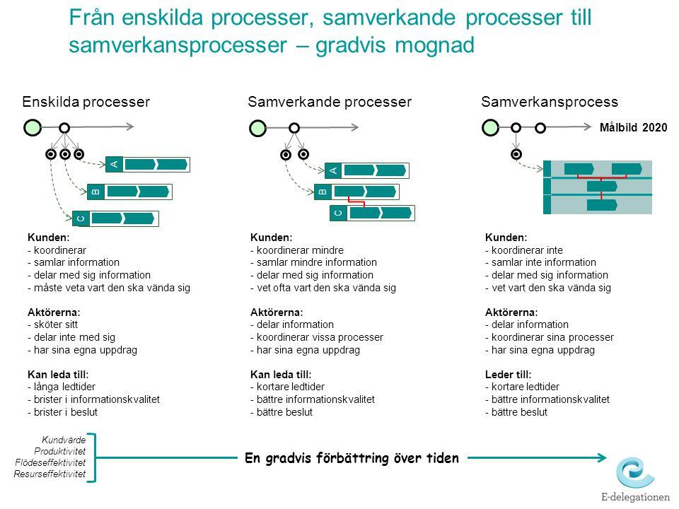 Från enskilda processer, samverkande processer till samverkansprocesser – gradvis mognad