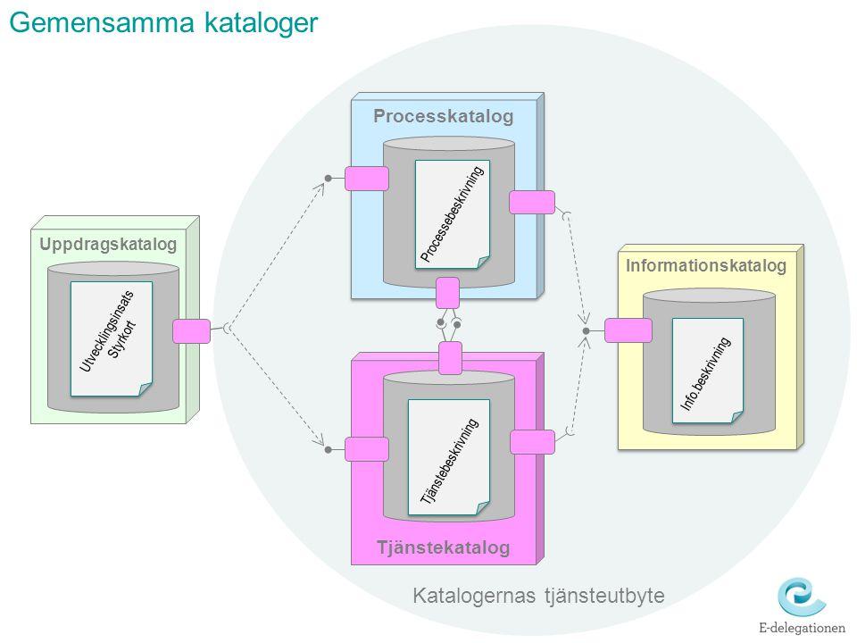 Gemensamma kataloger Katalogernas tjänsteutbyte Processkatalog