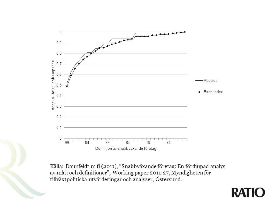 Källa: Daunfeldt m fl (2011), Snabbväxande företag: En fördjupad analys av mått och definitioner , Working paper 2011:27, Myndigheten för tillväxtpolitiska utvärderingar och analyser, Östersund.