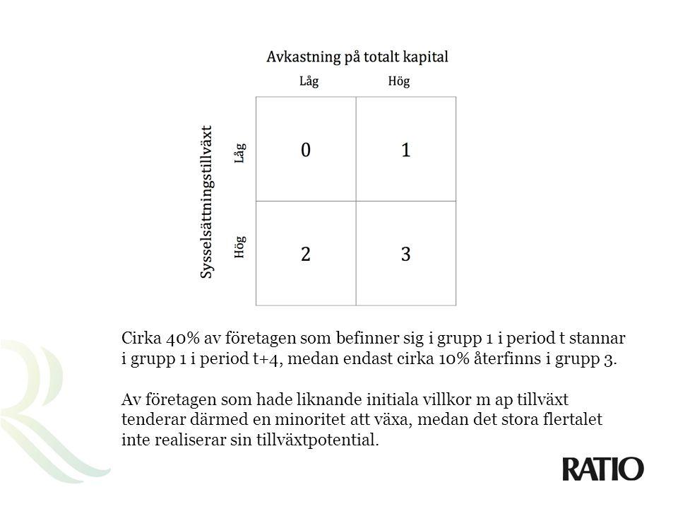 Cirka 40% av företagen som befinner sig i grupp 1 i period t stannar i grupp 1 i period t+4, medan endast cirka 10% återfinns i grupp 3.