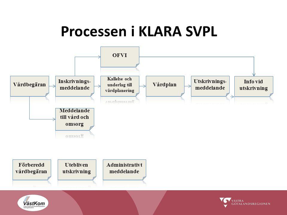 Processen i KLARA SVPL OFVI Vårdbegäran Inskrivnings-meddelande