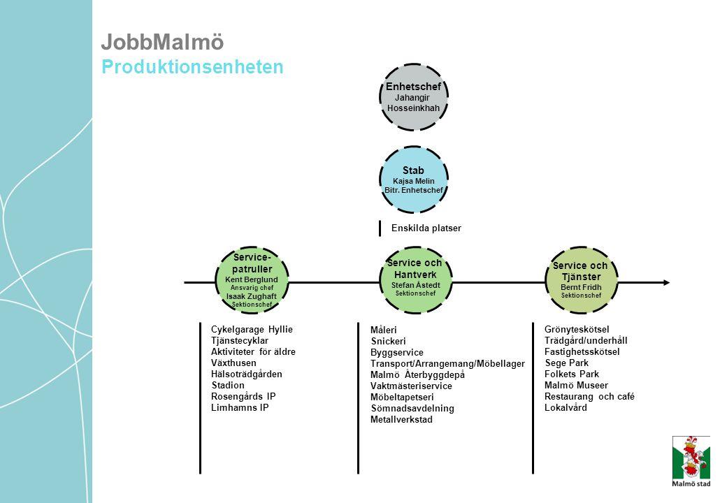 JobbMalmö Produktionsenheten Enhetschef Stab Måleri Snickeri