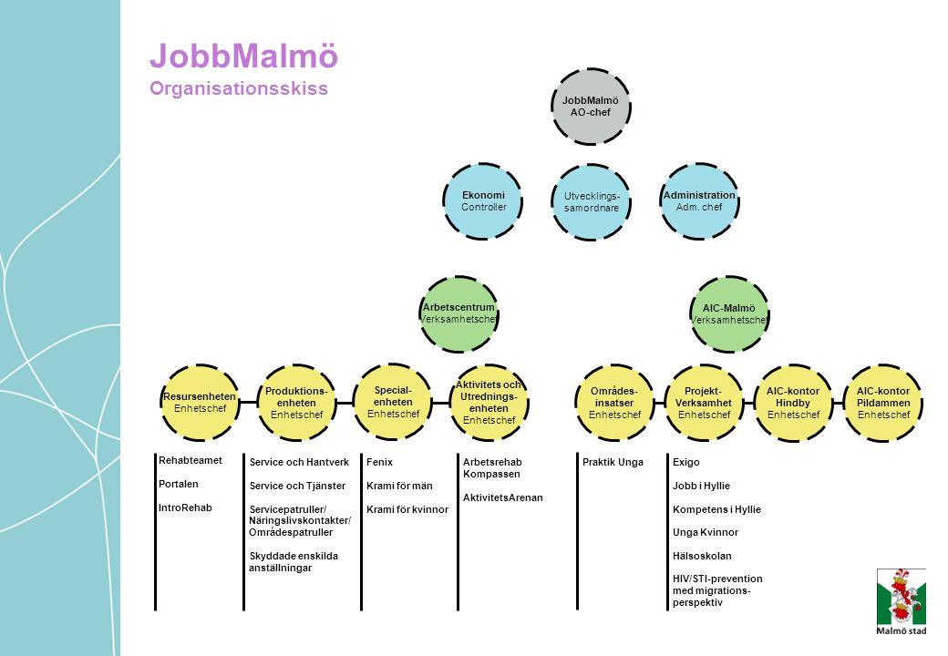 JobbMalmö Organisationsskiss
