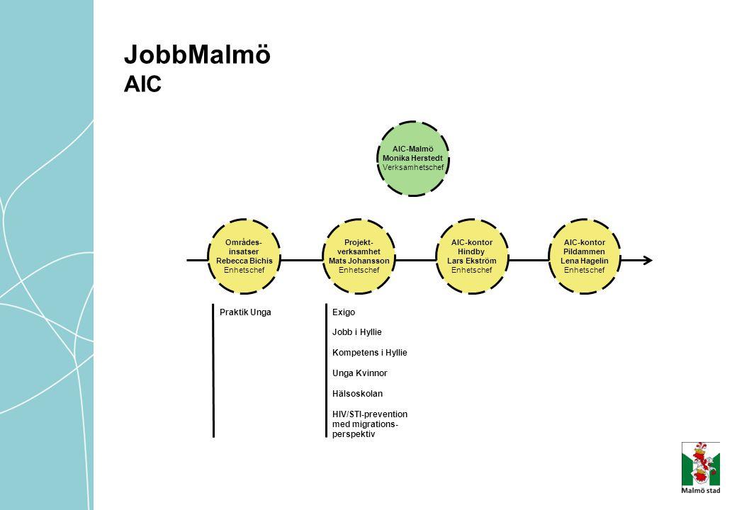 JobbMalmö AIC Praktik Unga Exigo Jobb i Hyllie Kompetens i Hyllie
