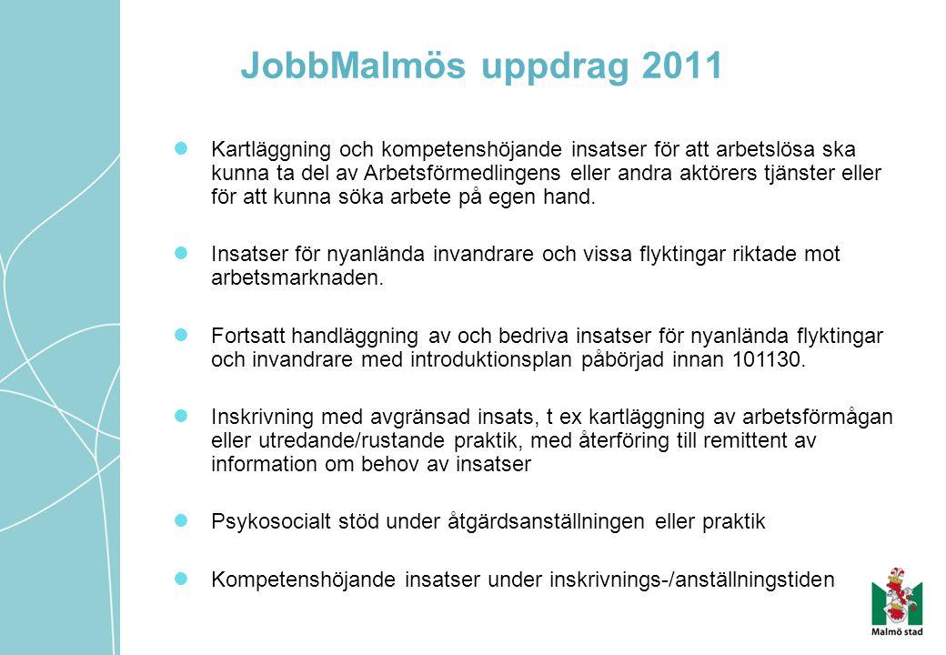 JobbMalmös uppdrag 2011