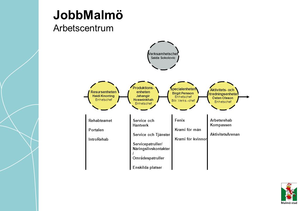 JobbMalmö Arbetscentrum Rehabteamet Portalen IntroRehab