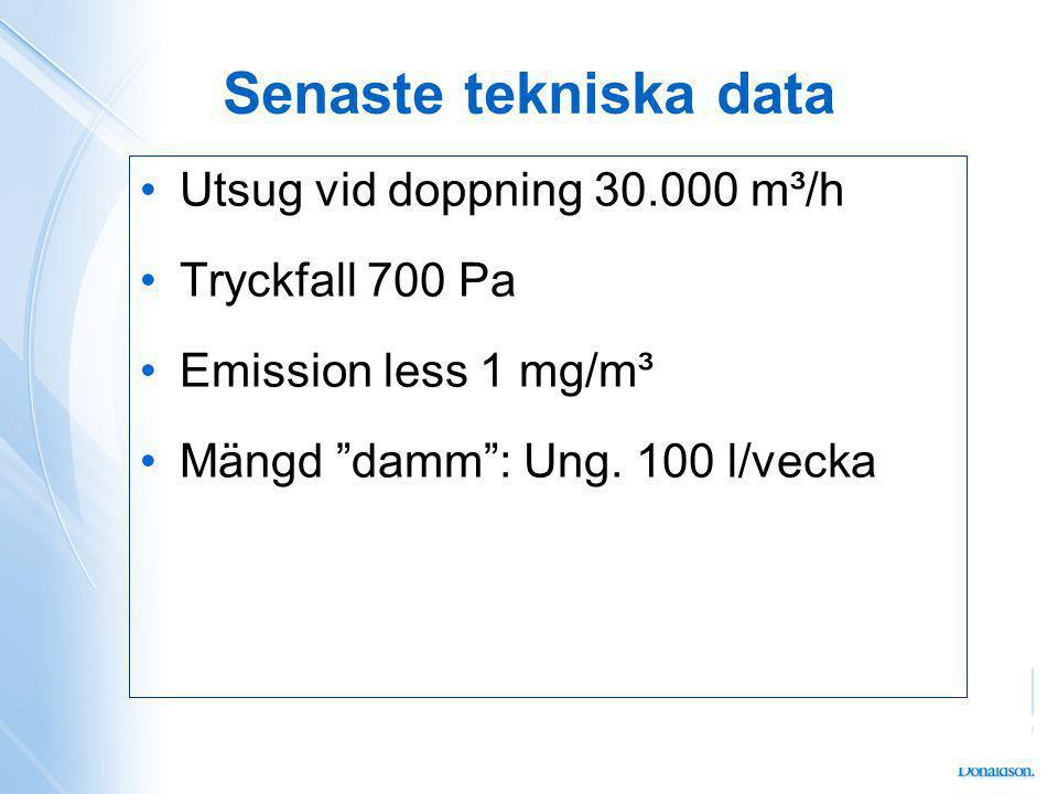 Senaste tekniska data Utsug vid doppning 30.000 m³/h Tryckfall 700 Pa