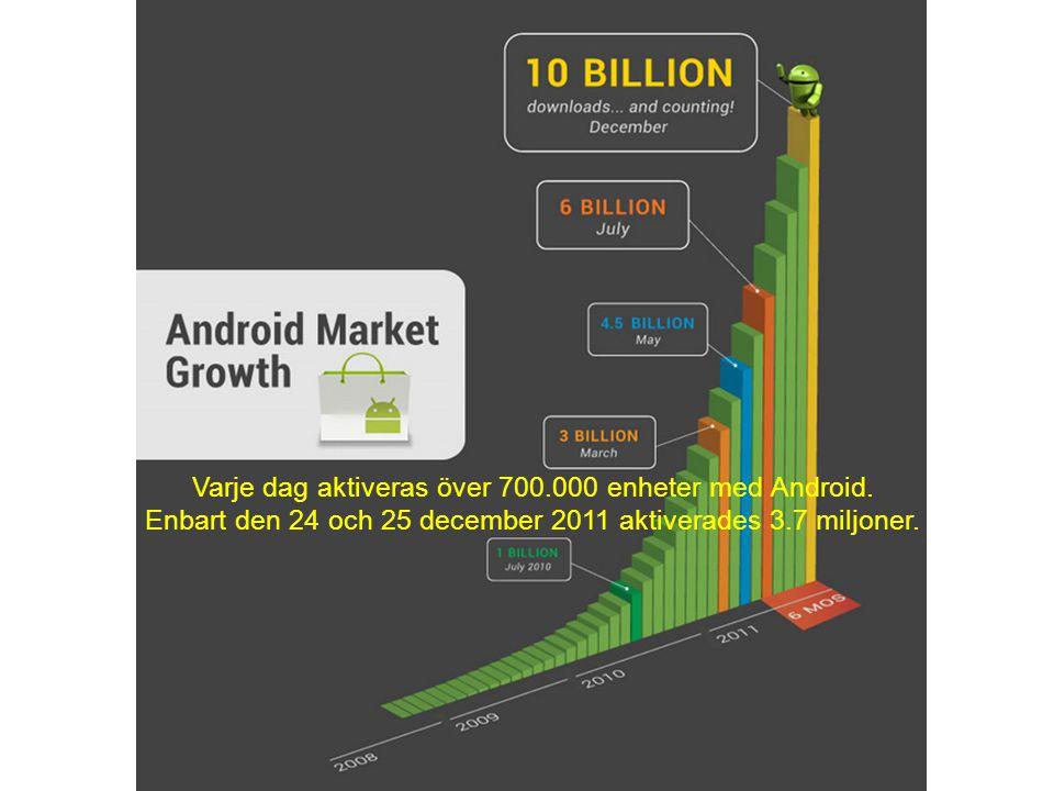 Varje dag aktiveras över 700.000 enheter med Android.