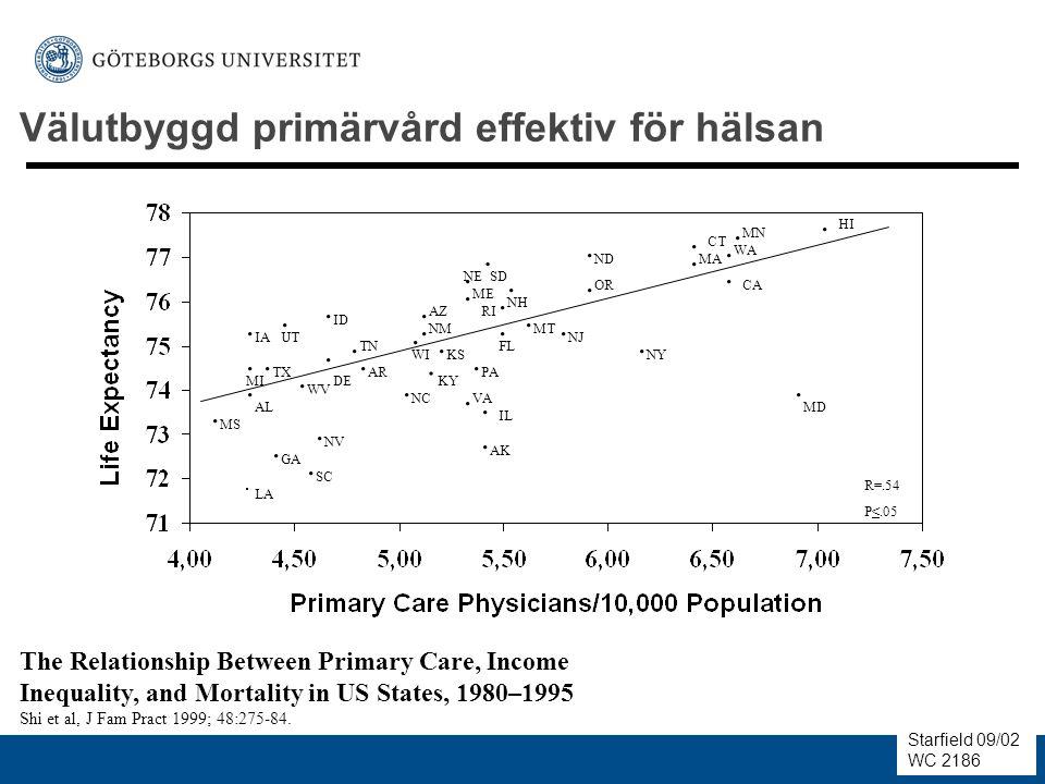 Välutbyggd primärvård effektiv för hälsan