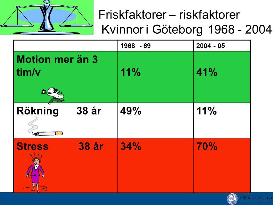 Friskfaktorer – riskfaktorer Kvinnor i Göteborg 1968 - 2004