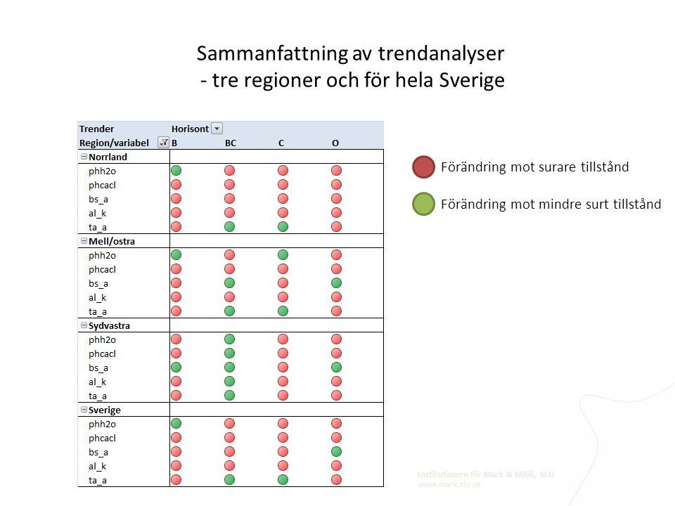 Sammanfattning av trendanalyser - tre regioner och för hela Sverige