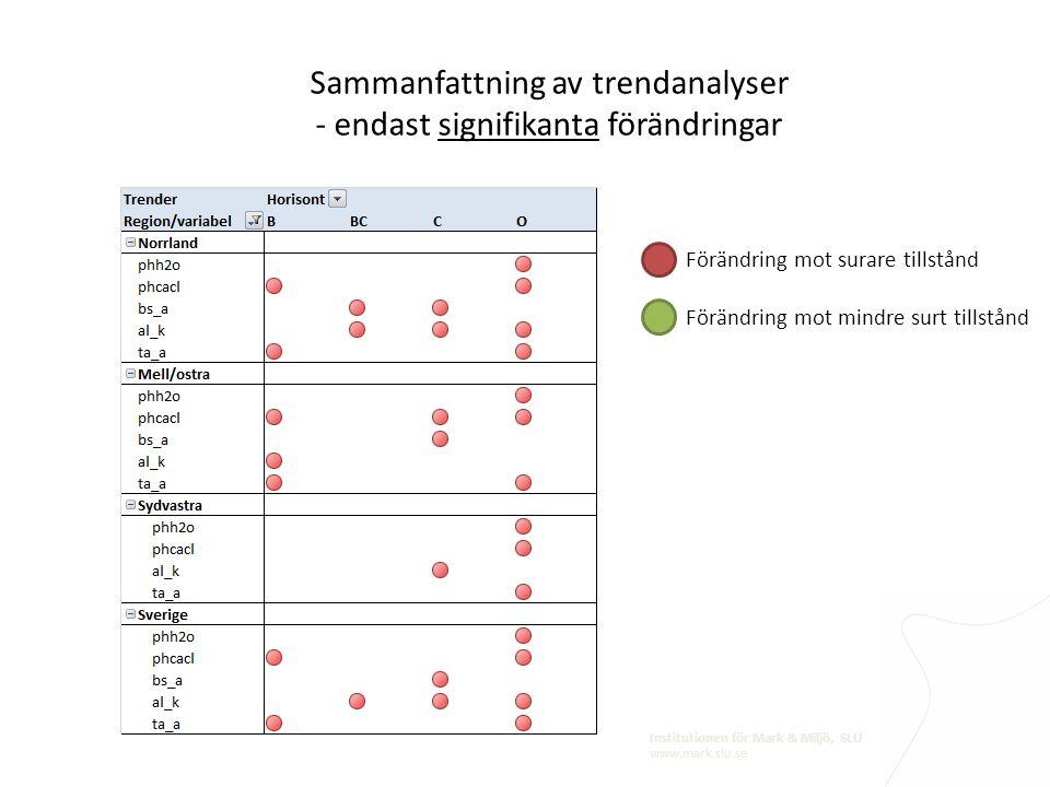 Sammanfattning av trendanalyser - endast signifikanta förändringar