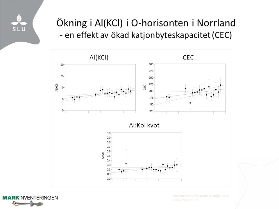 Ökning i Al(KCl) i O-horisonten i Norrland