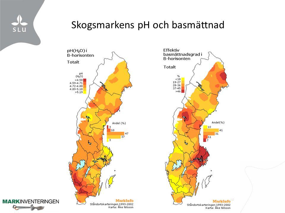 Skogsmarkens pH och basmättnad