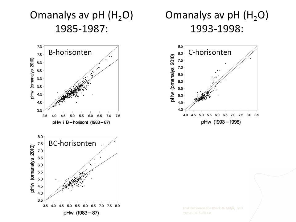 Omanalys av pH (H2O) 1985-1987: Omanalys av pH (H2O) 1993-1998: