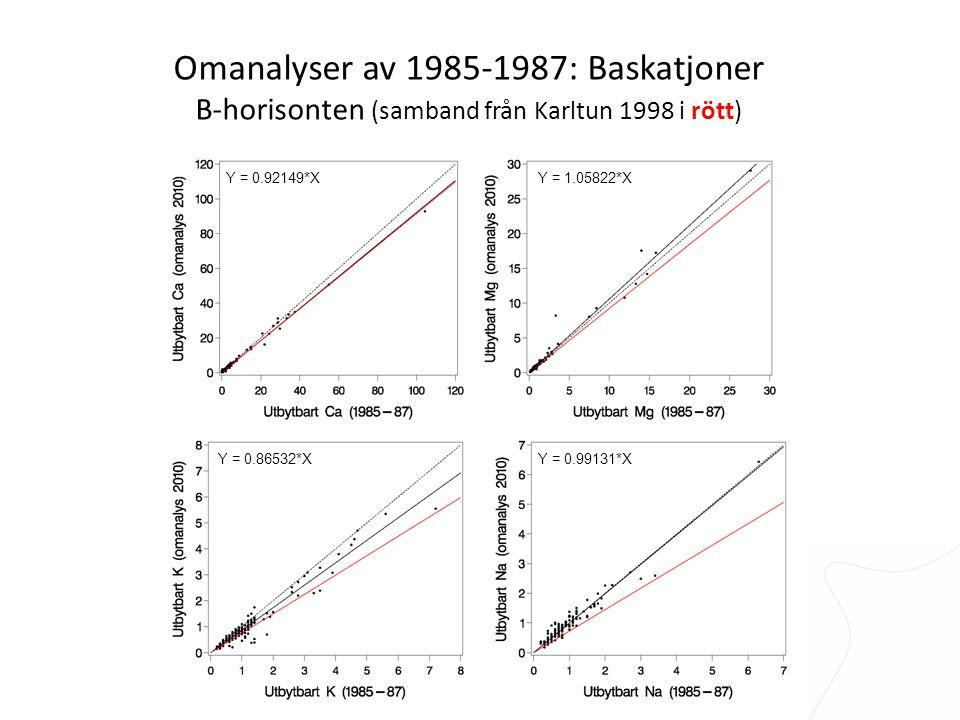 Omanalyser av 1985-1987: Baskatjoner