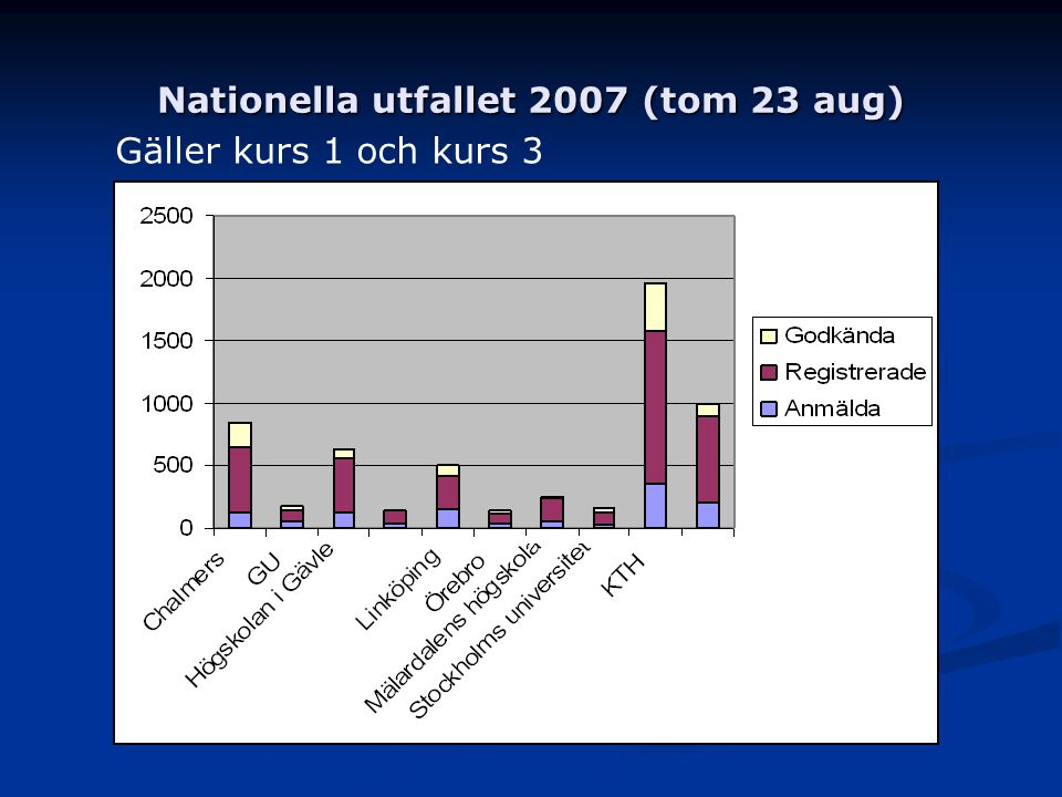 Nationella utfallet 2007 (tom 23 aug)