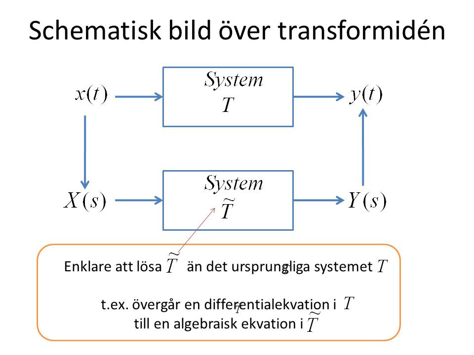 Schematisk bild över transformidén