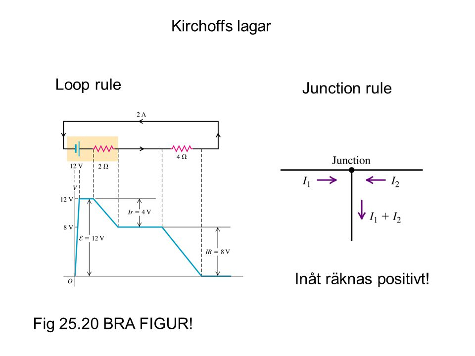 Kirchoffs lagar Loop rule Junction rule Inåt räknas positivt! Fig 25.20 BRA FIGUR!
