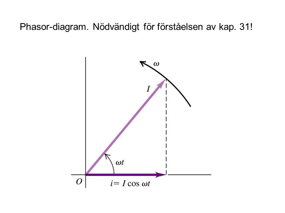 Phasor-diagram. Nödvändigt för förståelsen av kap. 31!