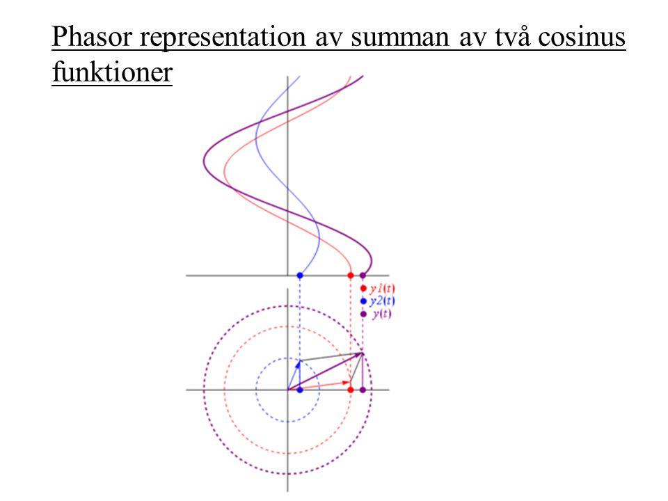 Phasor representation av summan av två cosinus funktioner