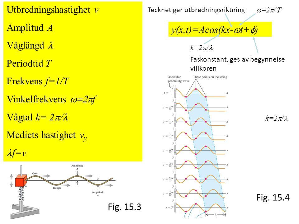 Utbredningshastighet v Amplitud A Våglängd l Periodtid T